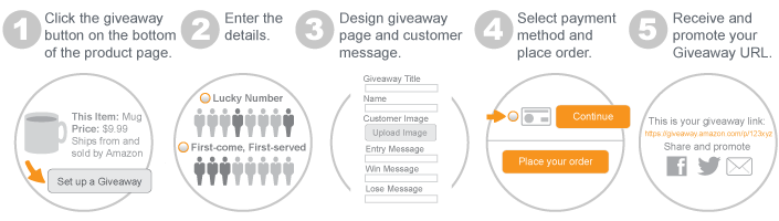 What is the Amazon Giveaways program? - Cascadia Seller